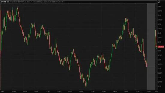 美股連續遭重挫,逢低買入的時機到