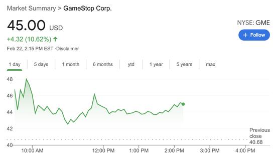 """GME""""带头大哥""""再买5万股 游戏驿站盘中一度大涨16%"""