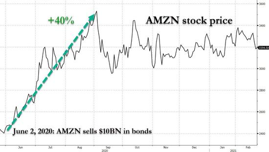 """亚马逊大手笔回购要来了 将发债""""提供弹药"""""""