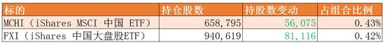 桥水Q4持仓:风格切换增加安全边际 持续加仓中国ETF-上海奕博投资致力于企业的私募基金牌照申请代办和产品备案以及托管