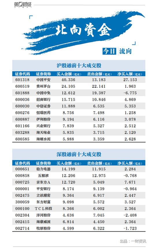 北向资金今日净流入近百亿 机构称中国股市总市值可能有翻倍空间