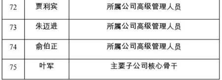 ▲ 来源:中远海能股票期权激励计划激励对象名单