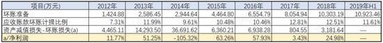 银保监会:银止业金融机构为抗疫疑贷支撑超5370亿