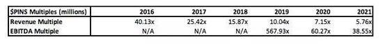 首次公开募股的估值倍数 来源:贡献者研究