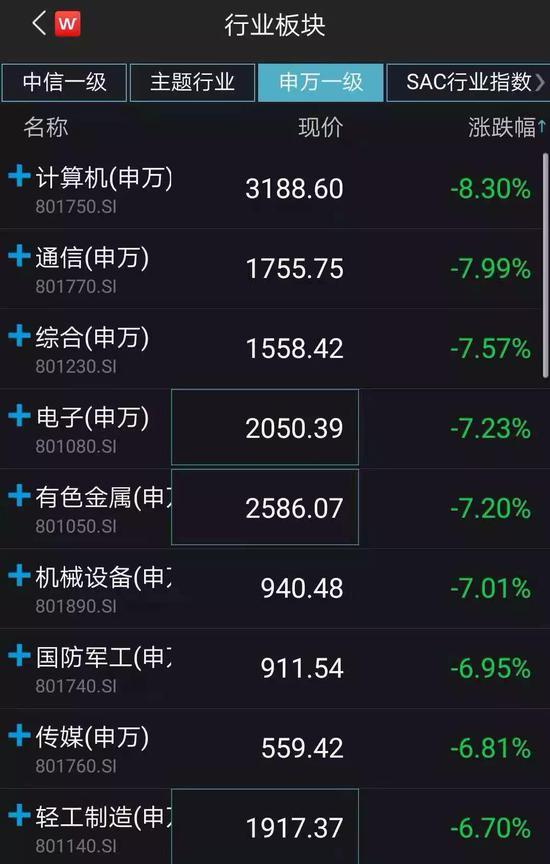 全球股市都陷入凄风苦雨之中。