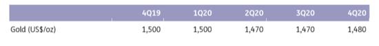 黄金明年将在1500水平触顶 美联储将扮演重要角色+外汇交易xd