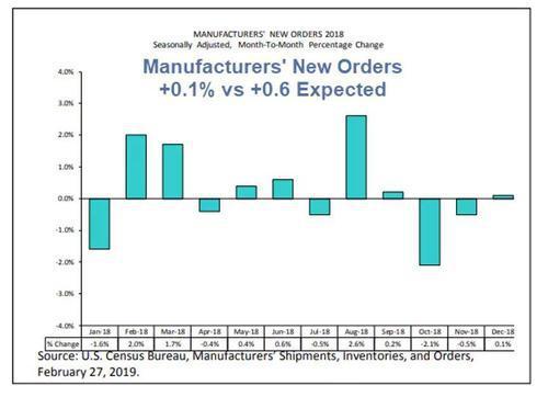 美国基本面实际上并没有改变 但为何市场又狂欢起来?