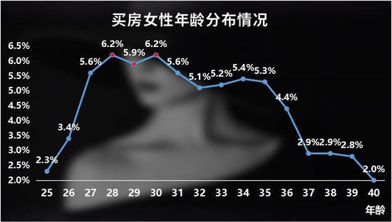 数据来自上海链家市场研究中心