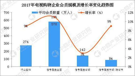 数据来源:中商产业研究院整理