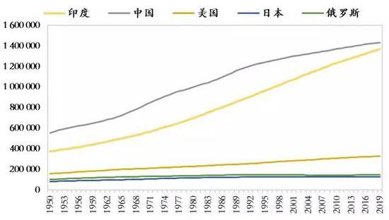 中国1960年人口_新中国人口70年