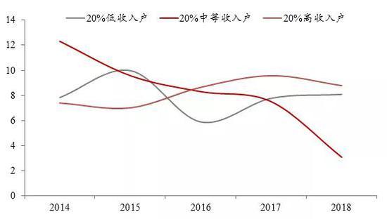 来源:国家统计局,中泰证券研究所