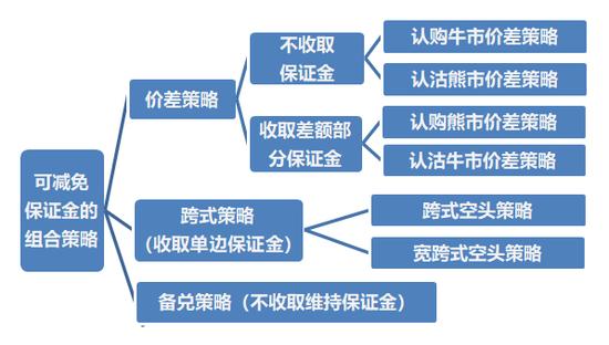 期货入门知识:组合策略保证金(一)