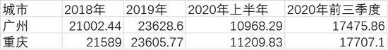 """广州前三季度GDP不敌重庆 """"北上广深""""变""""北上深渝""""?"""