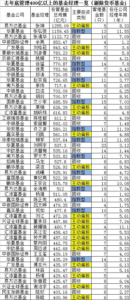 500亿级基金经理规模榜单:千亿张坤领衔 十大明星经理重仓股曝光