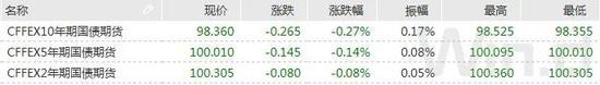 债市综述:资金面小幅收敛 现券期货陷调整,国债期货跌幅明显