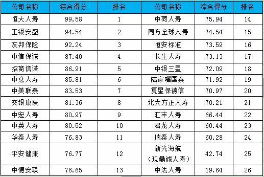 表-3 2019外资人身险公司综合竞争力排行榜