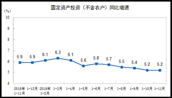 1-11月全国固投同比增长5.2% 增速与1-10月持平