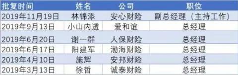 财险公司总经理变动名单