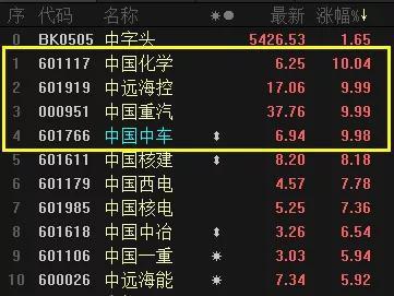 """""""先头部队""""7天暴涨32% """"中字头""""霸屏能持续多久?"""
