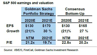 高盛:仍然对美股保持乐观