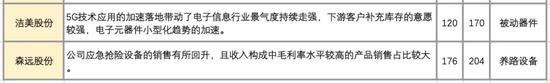 资料来源:Wind,国泰君安证券研究
