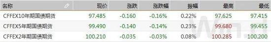债市综述:债市获利回吐 多重因素压制下期现货走弱