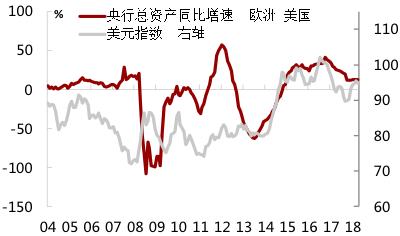 图4:2014年之后欧美央行资产增速差主导美元