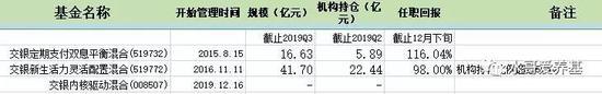 交银施罗德杨浩:深入研究TMT行业 重视公司发展质量