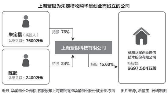 """特大套路贷黑洞 913万人掉坑:华星创业实控人被""""冻"""""""