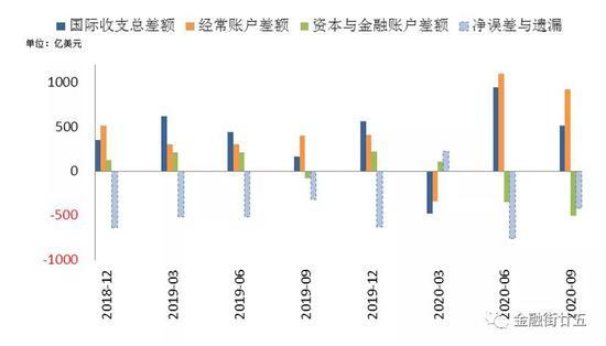 深度:人民币升值背景下的跨境资本流动