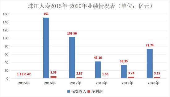 (来源:珠江人寿历年年报,发现网制表)