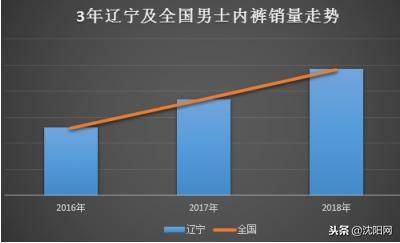 图外一:3年辽宁及全国男士内裤销量走势