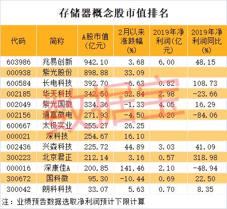 沪指六连阳中国1月CPI同比增长5.4%