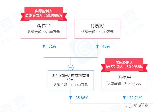 股權結構圖