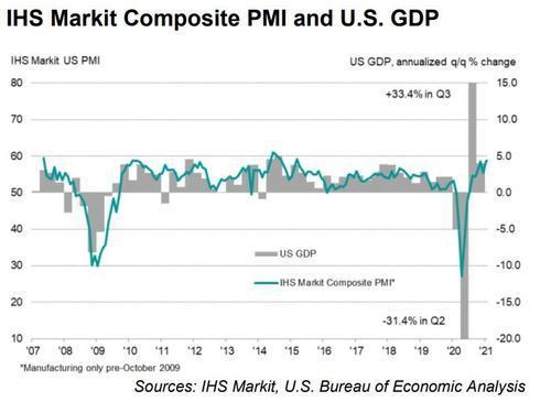 通胀来了!美2月Markit综合PMI初值近六年最高 物价指数创新高