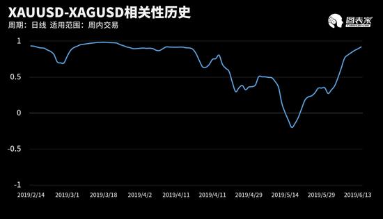 其中,XAUUSD和XAGUSD在。该周期下相有关数达到0.92,对。投资者挑出如下提出: