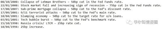 美联储历史上第九次紧急降息 闻起来像是恐慌的味道+vantagefx万致