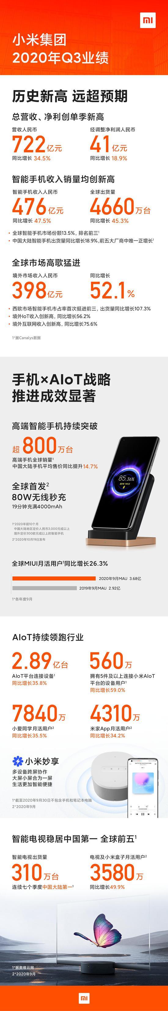 一图看懂小米业绩:智能手机全球第三 实现净利41亿