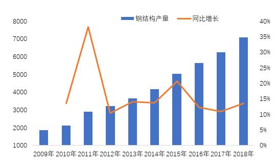 图19:2009-2018年中国钢组织走业产量及其添速转折趋势图