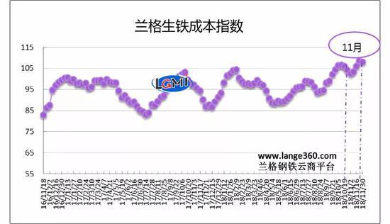 图1 兰格生铁成本指数走势图
