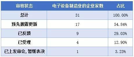 ▲电子设备制造业列队情况 数据来源:东方财富