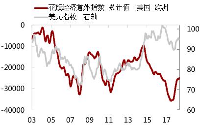 图3:2014年之前美国经济相对强势程度主导美元