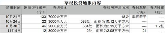 """杭州警方祭出""""五道金牌""""追缴百亿爆雷P2P  为草根投资讨回血汗钱"""
