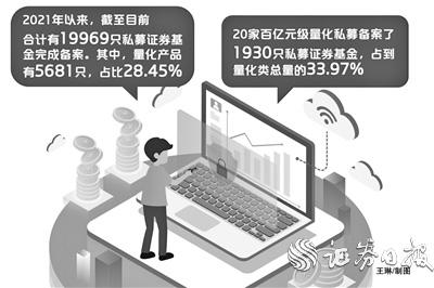 """""""年内私募产品备案近2万只 量化类约占3成"""