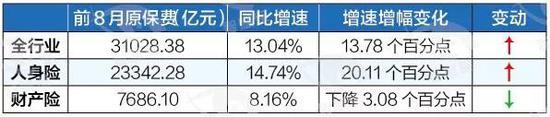 IPO保荐排名:东兴收入增6倍跻身前六 华泰联合排名降