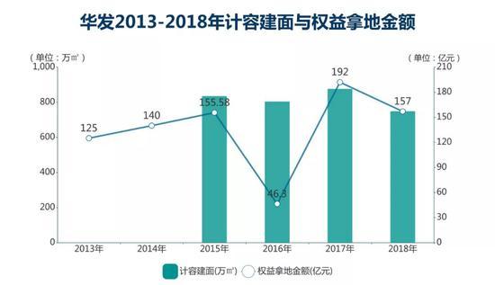 华发年底151亿元激进拿地 现36.8亿短债偿还缺口