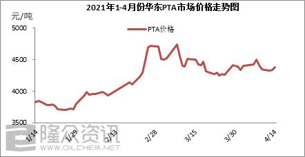 PTA:宏观及供需共振 市场止跌反弹