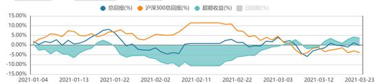方正证券:A股处于震荡盘底过程 碳中和投资主线地位不改