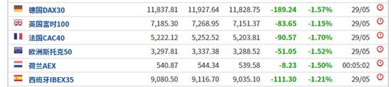 美债极限倒挂破12年纪录!衰退敲门 美股破位下跌