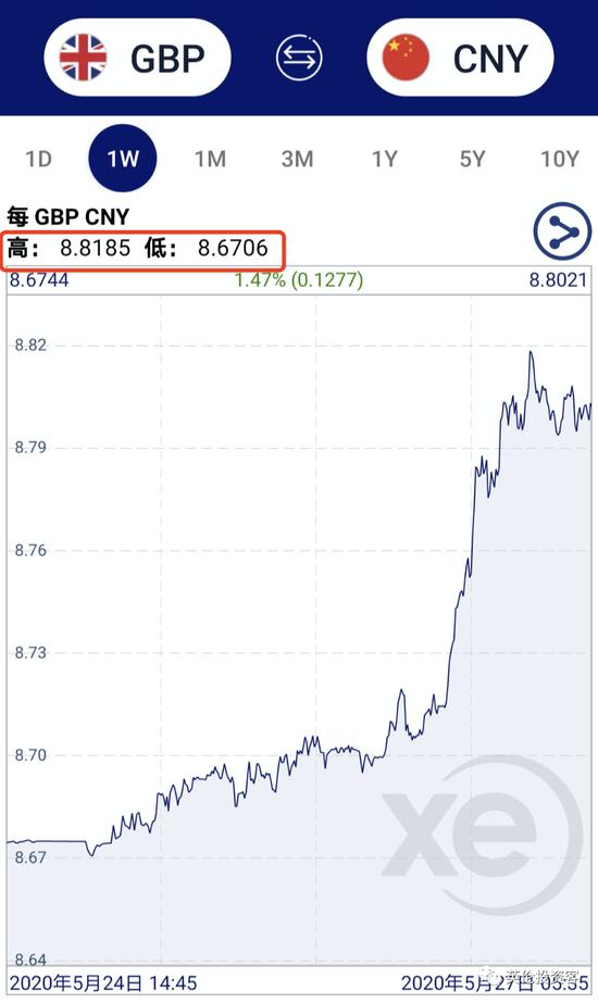 经济复苏预期叠加脱欧贸易谈判曙光 英镑快速反弹
